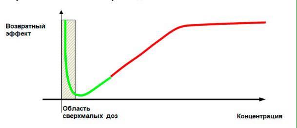 Биологический закон Арндта-Шульца или феномен гормезиса